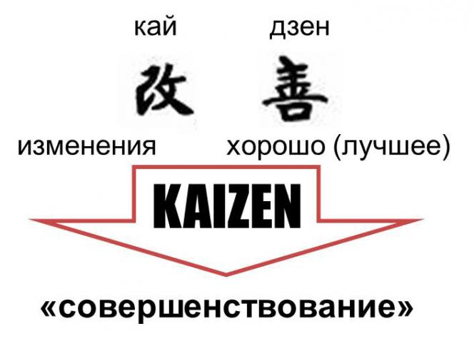 система кайдзен в Японии