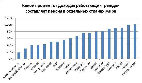 Какой процент от доходов работающих граждан составляет пенсия в отдельных странах мира