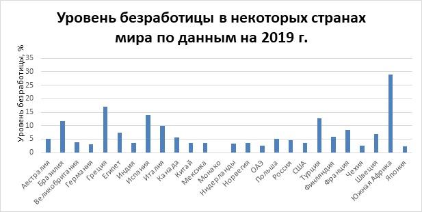Уровень безработицы в некоторых странах мира по данным на 2019 г.