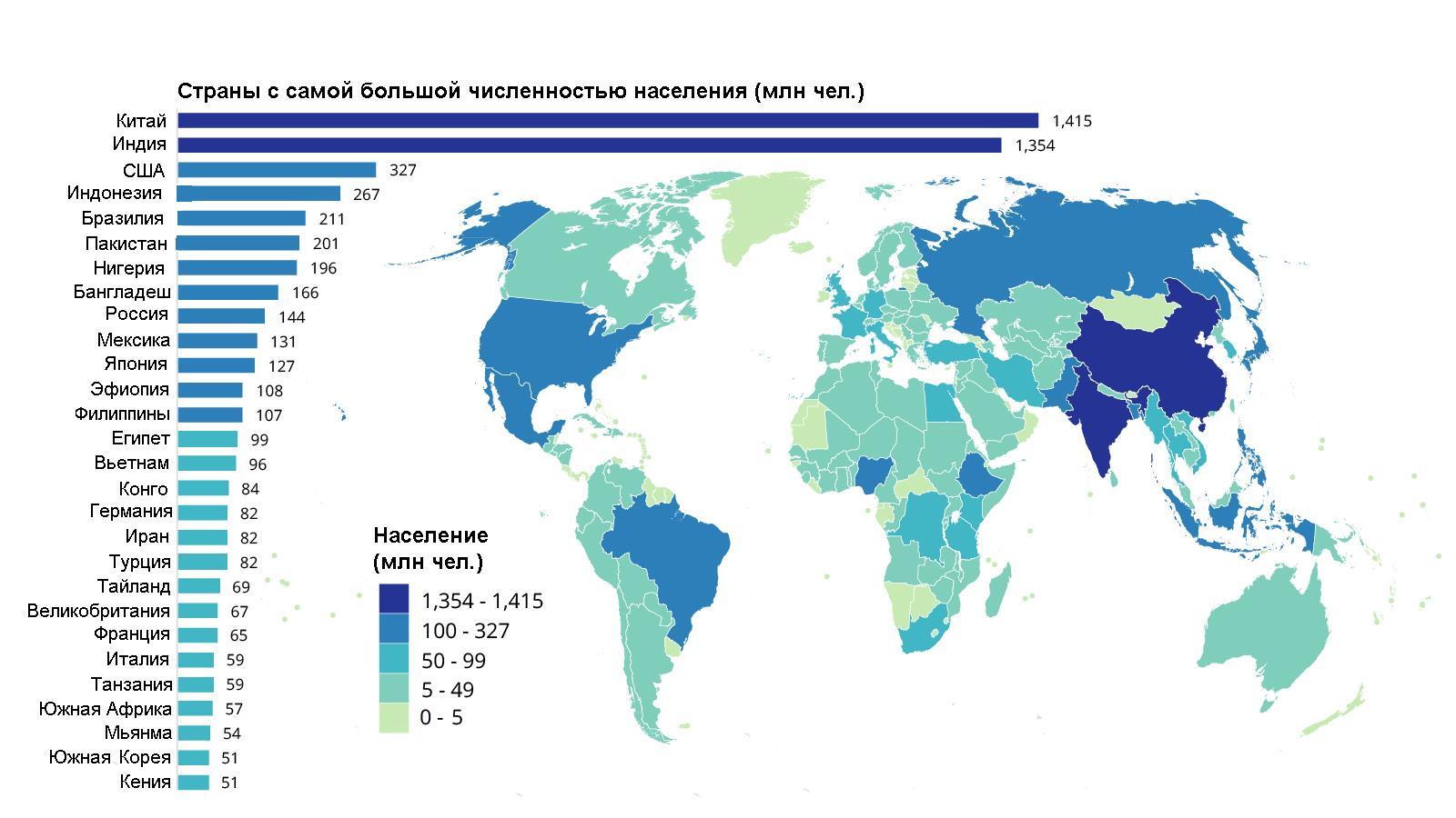 Численность населения в мире (по данным на 2018 г.)