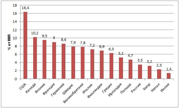 Затраты на здравоохранение в отдельных странах мира, % от ВВП